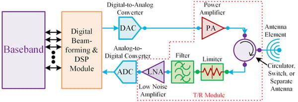 Digital Beamforming for Satellite Applications 2