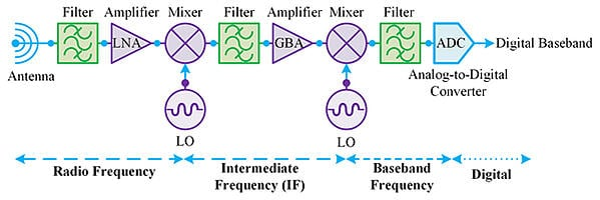Digitization of Satellite RF Systems 2
