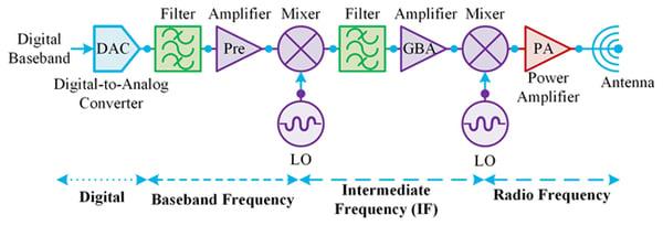 Digitization of Satellite RF Systems 3