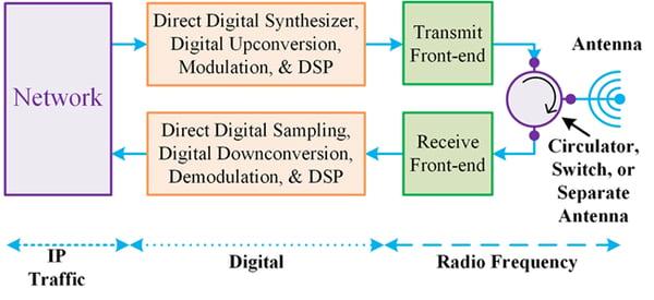 Digitization of Satellite RF Systems 4