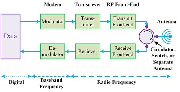 Digitization of Satellite RF Systems