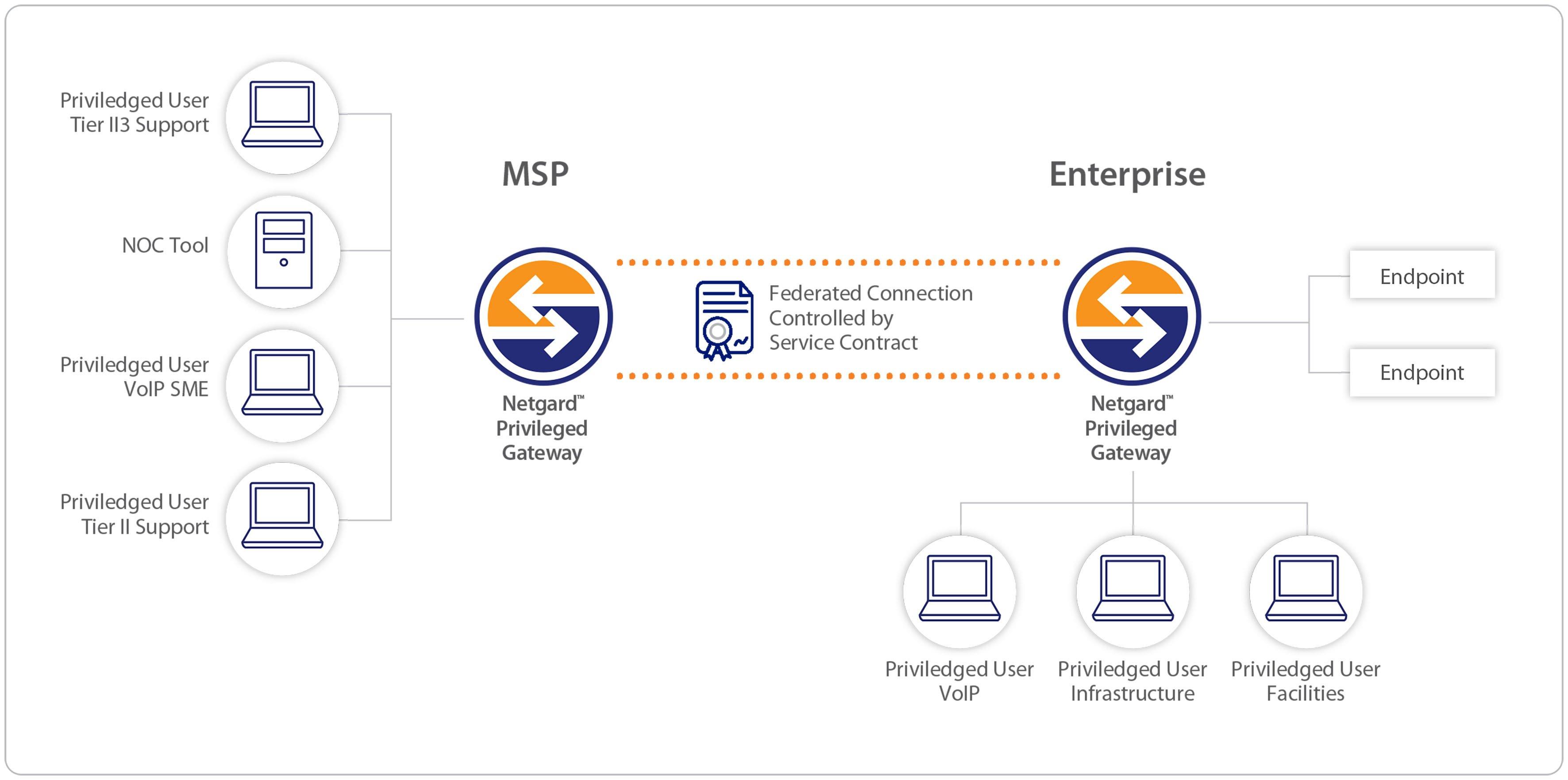 NPG diagram 2